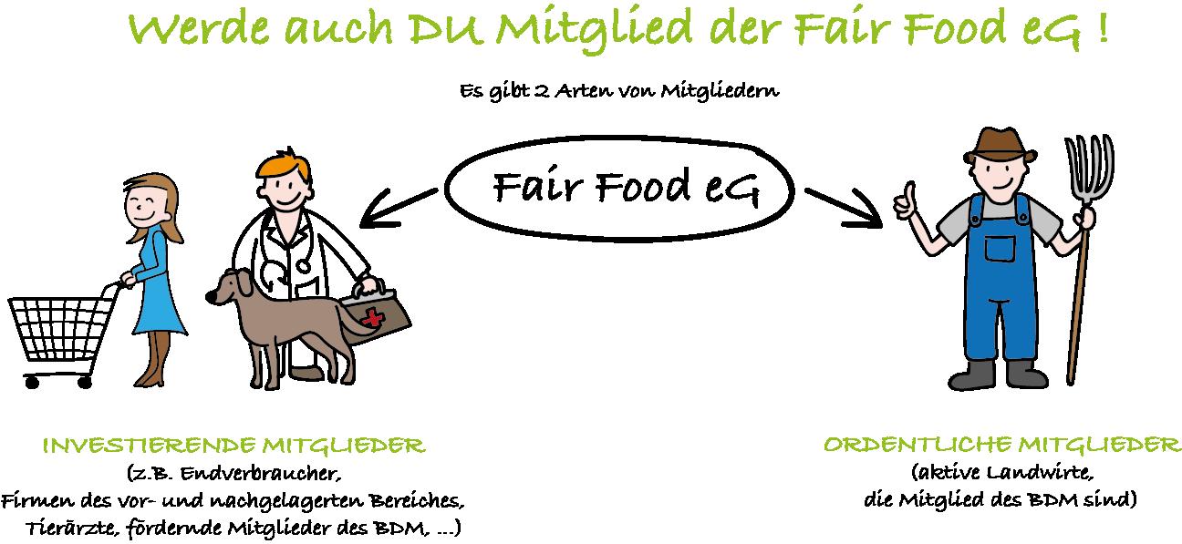 Mitglieder Fairfood